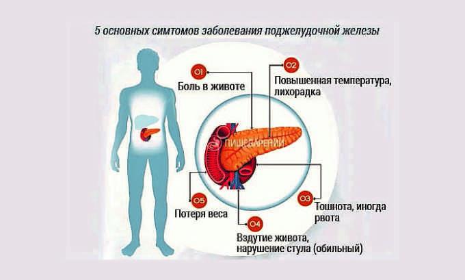 Частым заболеванием поджелудочной у детей является панкреатит - воспалительный процесс, вызванный усилением панкреатических ферментов