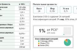 Средняя калорийность и состав баклажанов