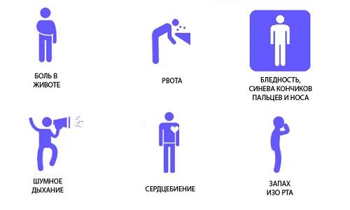 Признаки обострения хронического панкреатита у взрослых начинаются с болевого синдрома